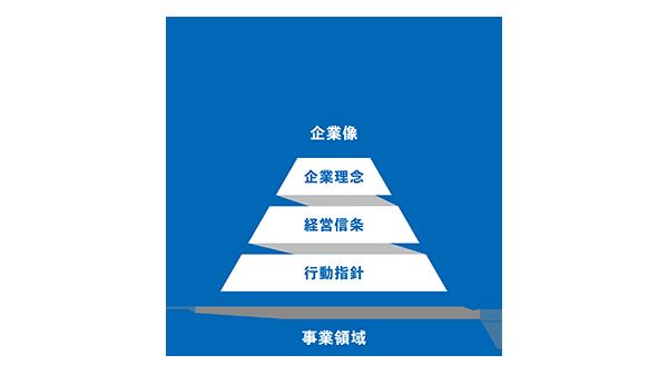 企業理念・経営信条・行動指針|凸版印刷