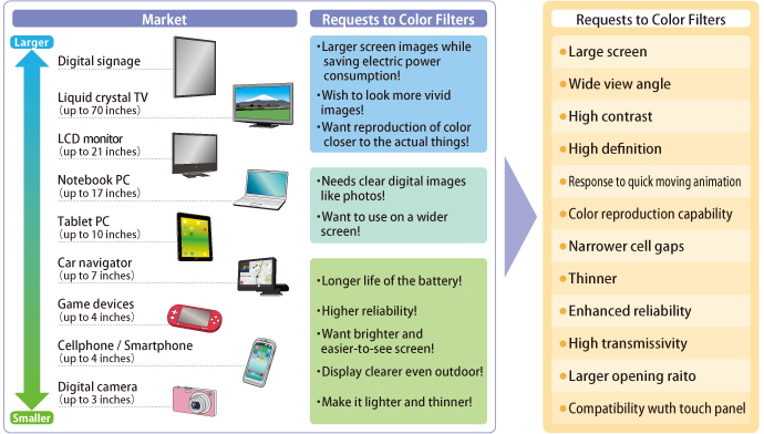 Liquid Crystal Display Market And Demands to Color Filters