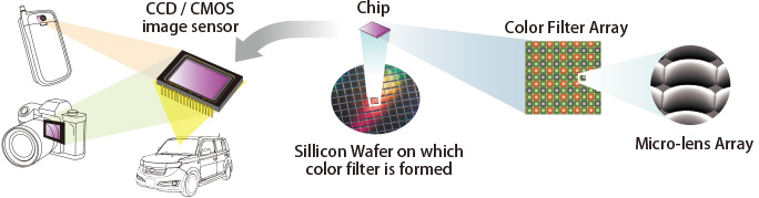 Sillicon Wafer on which