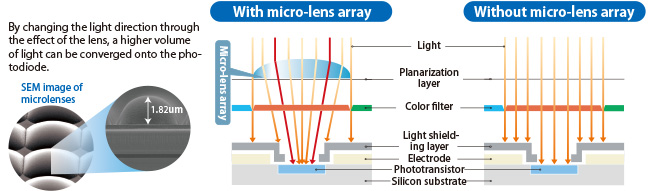 With micro-lens array, Without micro-lens array