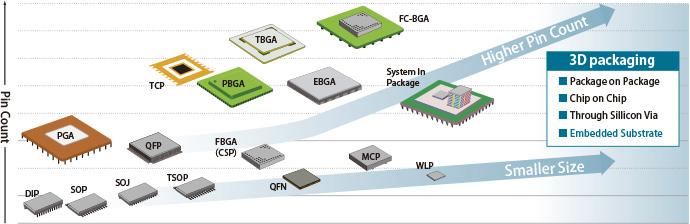 semiconductor Package ile ilgili görsel sonucu