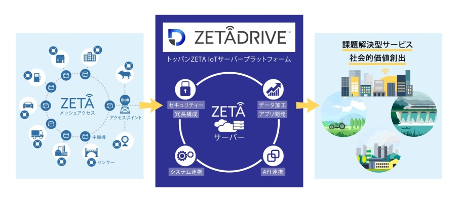 「ZETADRIVE™」サービスイメージ © Toppan Printing Co., Ltd.