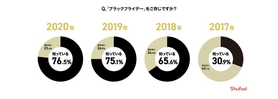 ブラックフライデーの認知度は約8割! 4年連続認知度上昇