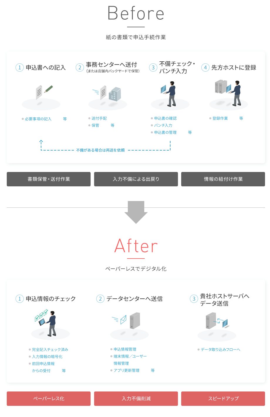 Speed Entry Giftを導入したイメージ