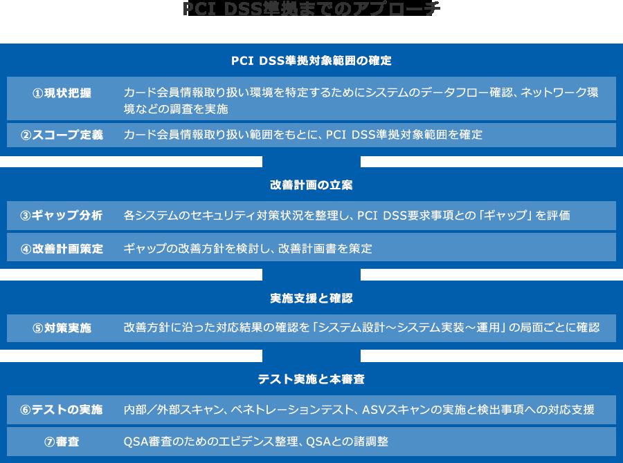 サービス:PCI DSS準拠支援コン...